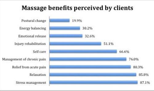 Chiropractic Clinton Township MI Massage Benefits
